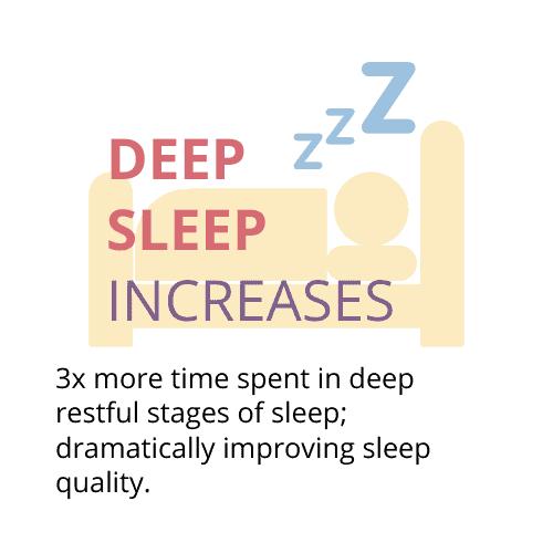 deep sleep increases, insomnia relief